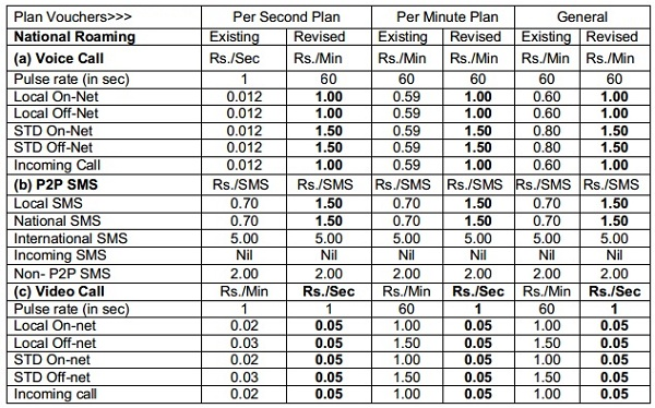 The revised rates for National Roaming for the customers of Per Second