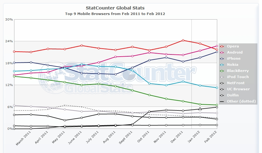 StatCounter mobile browser ww monthly 201102 201202