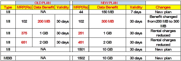 vodafone new 3g plans 5 12
