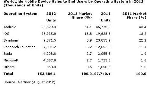 http://mobigyaan.com/images/stories/Windows-Phone/Windows-Phone-Sales-Q2-2012.jpg